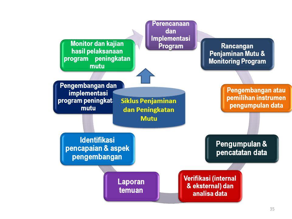 35 Perencanaan dan Implementasi Program Rancangan Penjaminan Mutu & Monitoring Program Pengembangan atau pemilihan instrumen pengumpulan data Pengumpu