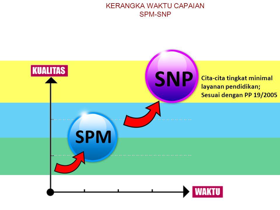 SPM SNP Cita-cita tingkat minimal layanan pendidikan; Sesuai dengan PP 19/2005 KERANGKA WAKTU CAPAIAN SPM-SNP