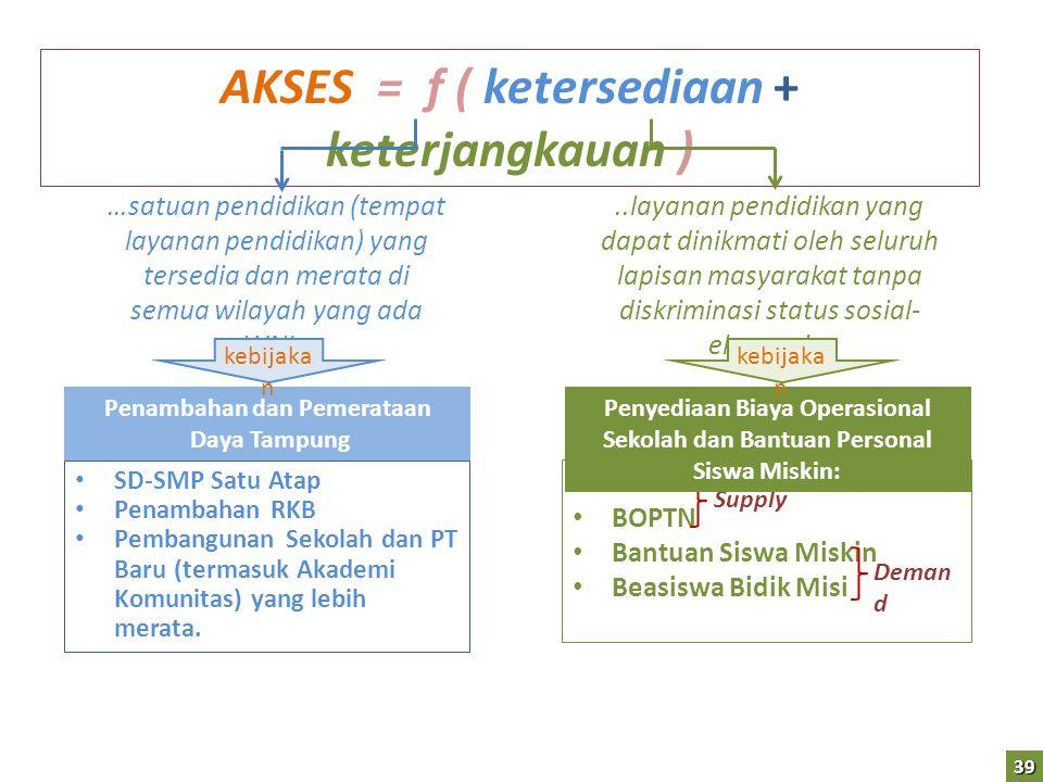 AKSES = f ( ketersediaan + keterjangkauan ) • SD-SMP Satu Atap • Penambahan RKB • Pembangunan Sekolah dan PT Baru (termasuk Akademi Komunitas) yang le