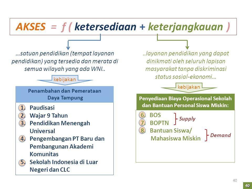 AKSES = f ( ketersediaan + keterjangkauan ) 1.Paudisasi 2.Wajar 9 Tahun 3.Pendidikan Menengah Universal 4.Pengembangan PT Baru dan Pembangunan Akademi
