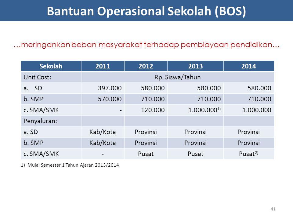 Bantuan Operasional Sekolah (BOS) Sekolah2011201220132014 Unit Cost:Rp. Siswa/Tahun a.SD397.000580.000 b. SMP570.000710.000 c. SMA/SMK-120.0001.000.00