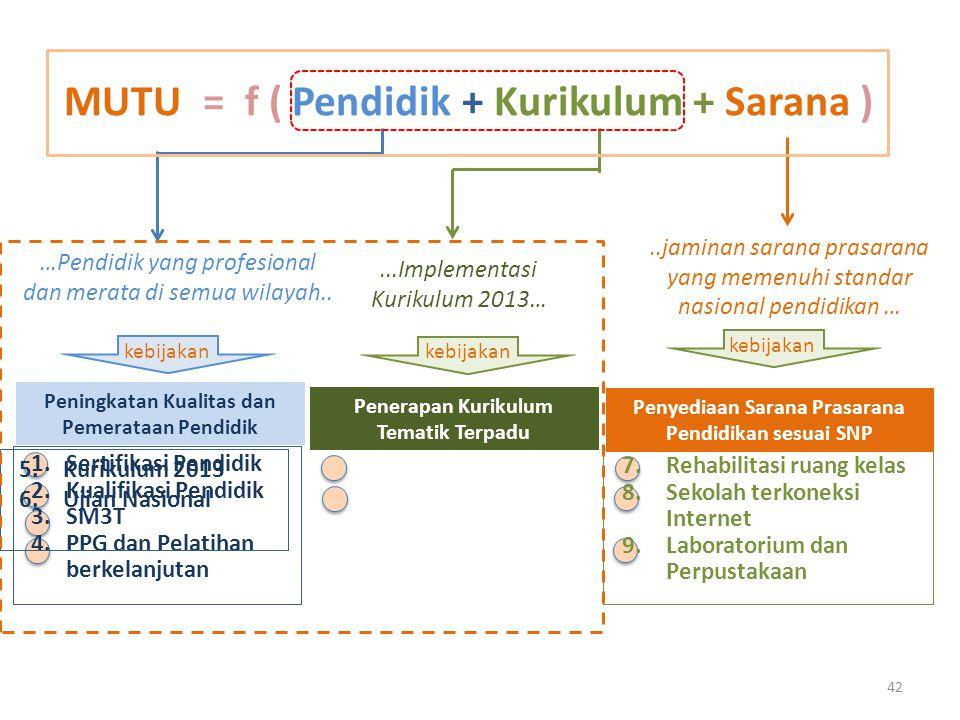 MUTU = f ( Pendidik + Kurikulum + Sarana ) 1.Sertifikasi Pendidik 2.Kualifikasi Pendidik 3.SM3T 4.PPG dan Pelatihan berkelanjutan 7.Rehabilitasi ruang