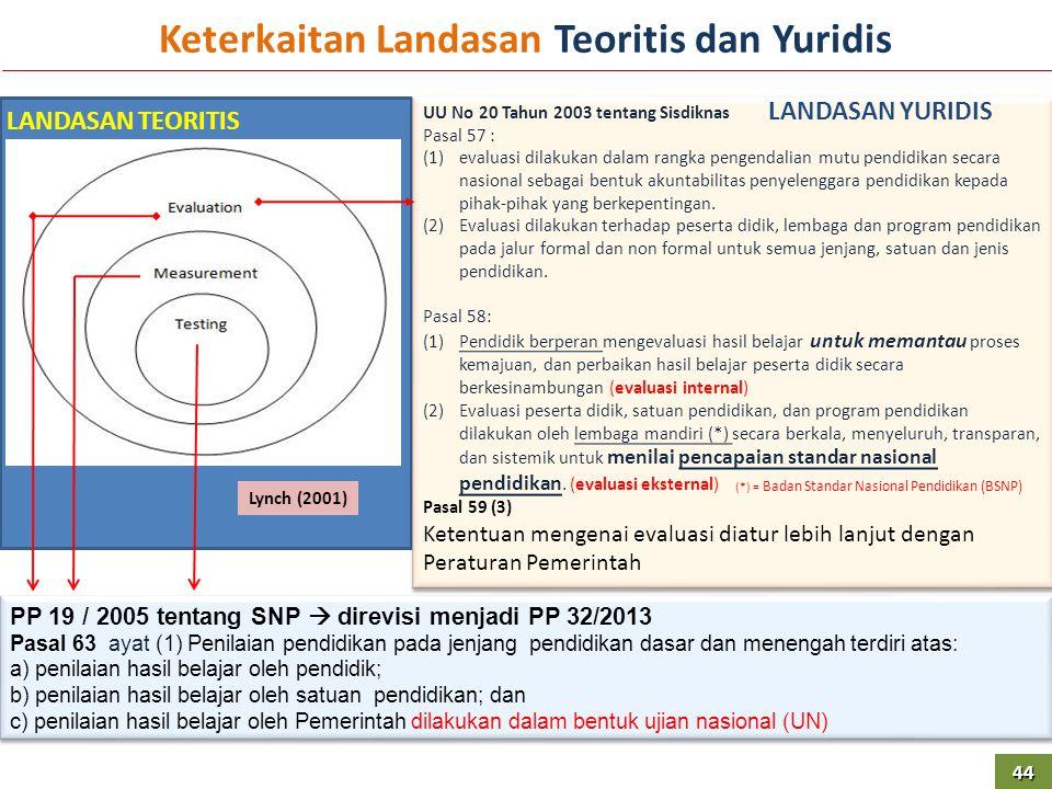 UU No 20 Tahun 2003 tentang Sisdiknas Pasal 57 : (1)evaluasi dilakukan dalam rangka pengendalian mutu pendidikan secara nasional sebagai bentuk akunta