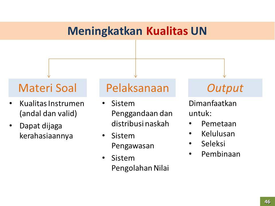Meningkatkan Kualitas UN • Kualitas Instrumen (andal dan valid) • Dapat dijaga kerahasiaannya Materi SoalPelaksanaanOutput • Sistem Penggandaan dan di