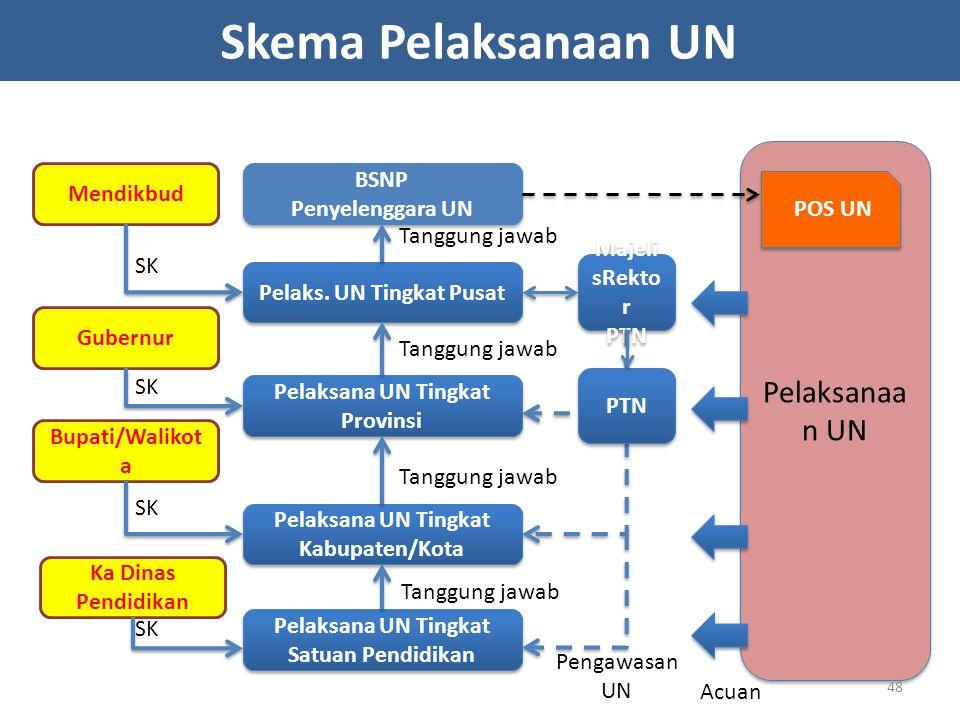Pelaksanaa n UN Pelaks. UN Tingkat Pusat Pelaksana UN Tingkat Provinsi Pelaksana UN Tingkat Kabupaten/Kota BSNP Penyelenggara UN BSNP Penyelenggara UN