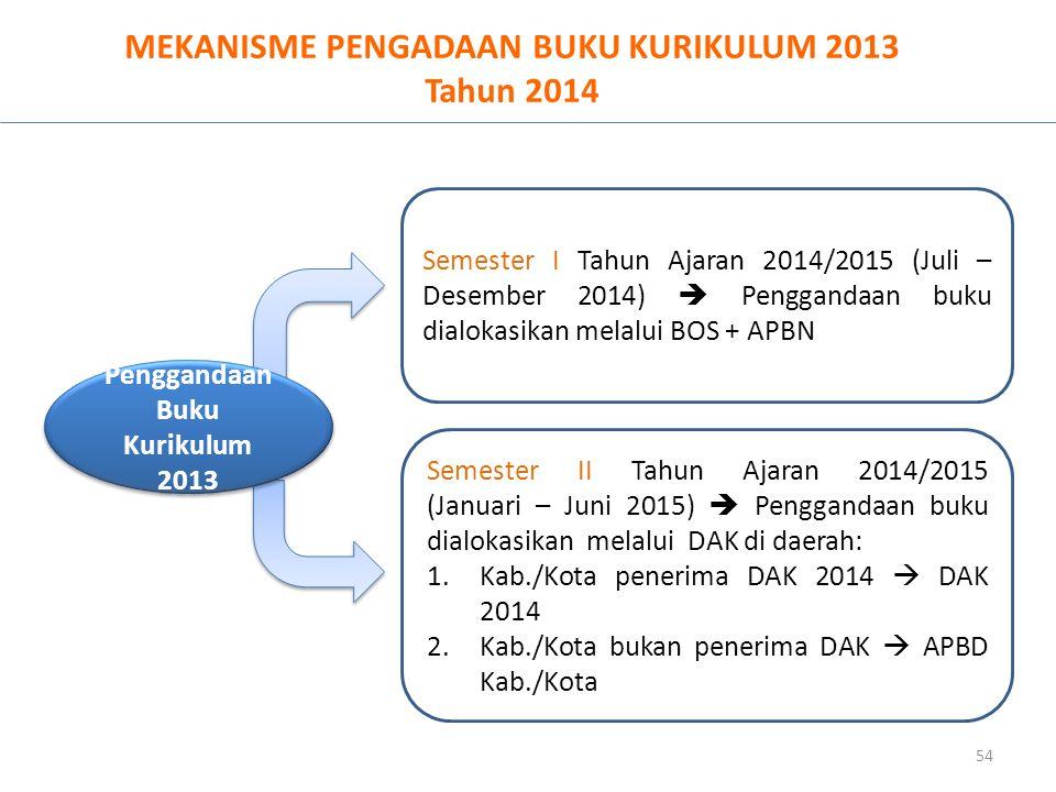MEKANISME PENGADAAN BUKU KURIKULUM 2013 Tahun 2014 54 Penggandaan Buku Kurikulum 2013 Semester I Tahun Ajaran 2014/2015 (Juli – Desember 2014)  Pengg
