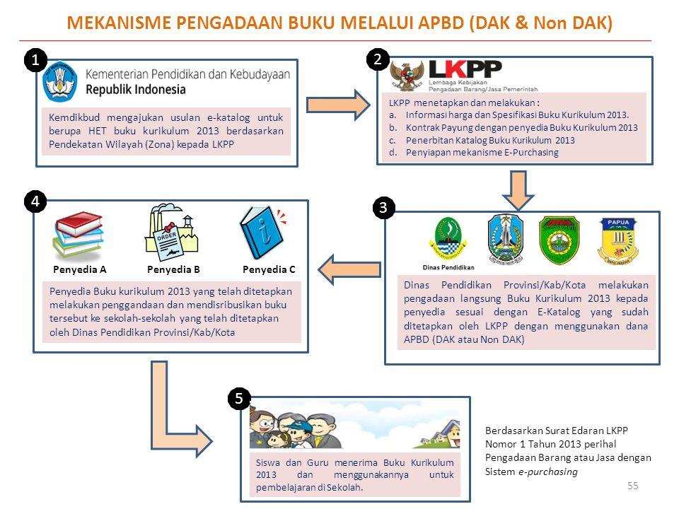MEKANISME PENGADAAN BUKU MELALUI APBD (DAK & Non DAK) Kemdikbud mengajukan usulan e-katalog untuk berupa HET buku kurikulum 2013 berdasarkan Pendekata