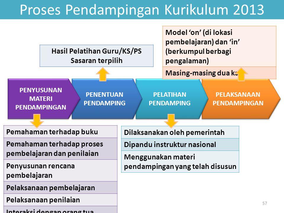 PELAKSANAAN PENDAMPINGAN PELATIHAN PENDAMPING Proses Pendampingan Kurikulum 2013 57 PENENTUAN PENDAMPING PENYUSUNAN MATERI PENDAMPINGAN Pemahaman terh