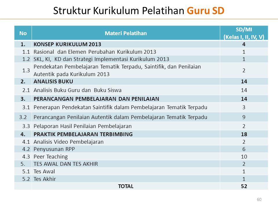 Struktur Kurikulum Pelatihan Guru SD 60 NoMateri Pelatihan SD/MI (Kelas I, II, IV, V) 1.KONSEP KURIKULUM 20134 1.1Rasional dan Elemen Perubahan Kuriku