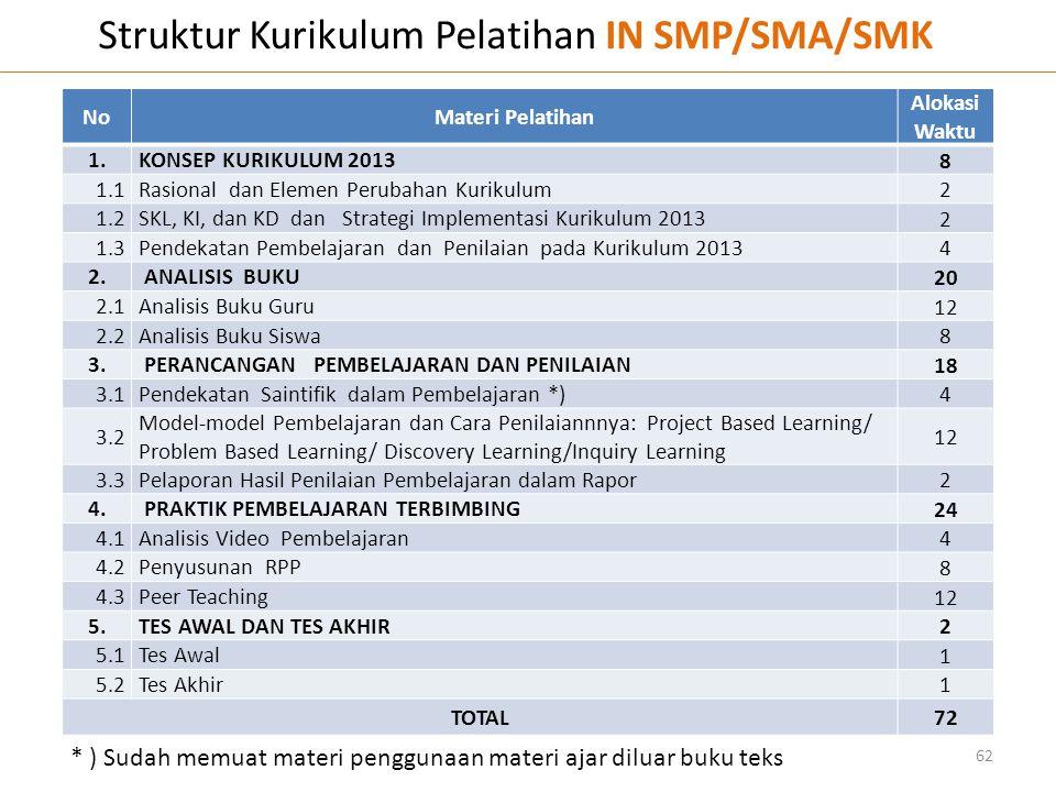 Struktur Kurikulum Pelatihan IN SMP/SMA/SMK 62 NoMateri Pelatihan Alokasi Waktu 1.KONSEP KURIKULUM 2013 8 1.1Rasional dan Elemen Perubahan Kurikulum 2
