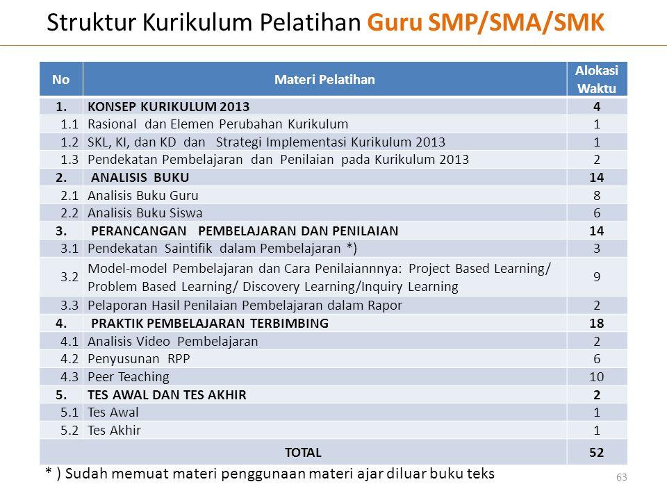 Struktur Kurikulum Pelatihan Guru SMP/SMA/SMK 63 NoMateri Pelatihan Alokasi Waktu 1.KONSEP KURIKULUM 20134 1.1Rasional dan Elemen Perubahan Kurikulum1