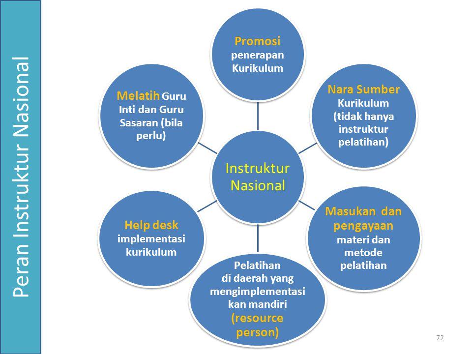 Instruktur Nasional Promosi penerapan Kurikulum Nara Sumber Kurikulum (tidak hanya instruktur pelatihan) Masukan dan pengayaan materi dan metode pelat