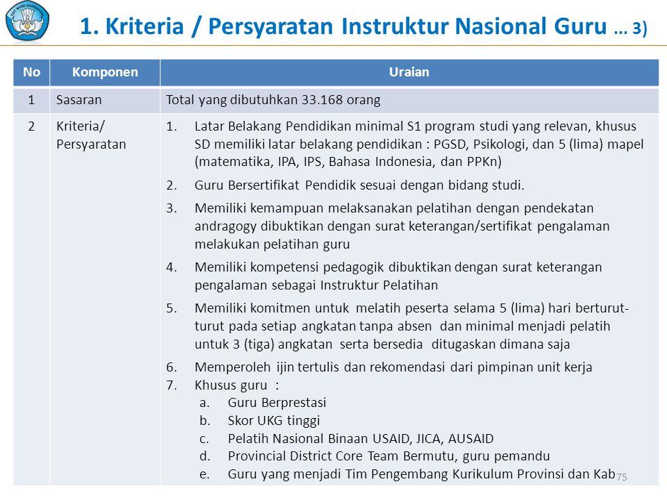 1. Kriteria / Persyaratan Instruktur Nasional Guru... 3) NoKomponenUraian 1SasaranTotal yang dibutuhkan 33.168 orang 2Kriteria/ Persyaratan 1.Latar Be