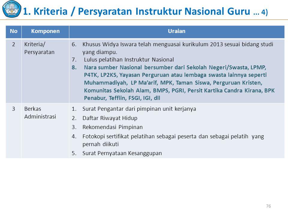 1. Kriteria / Persyaratan Instruktur Nasional Guru... 4) NoKomponenUraian 2Kriteria/ Persyaratan 6.Khusus Widya Iswara telah menguasai kurikulum 2013