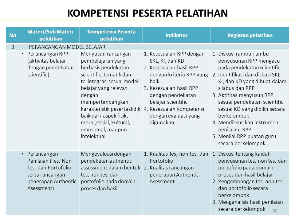 NoNo Materi/Sub Materi pelatihan Kompetensi Peserta pelatihan IndikatorKegiatan pelatihan 3PERANCANGAN MODEL BELAJAR • Perancangan RPP (aktivitas bela