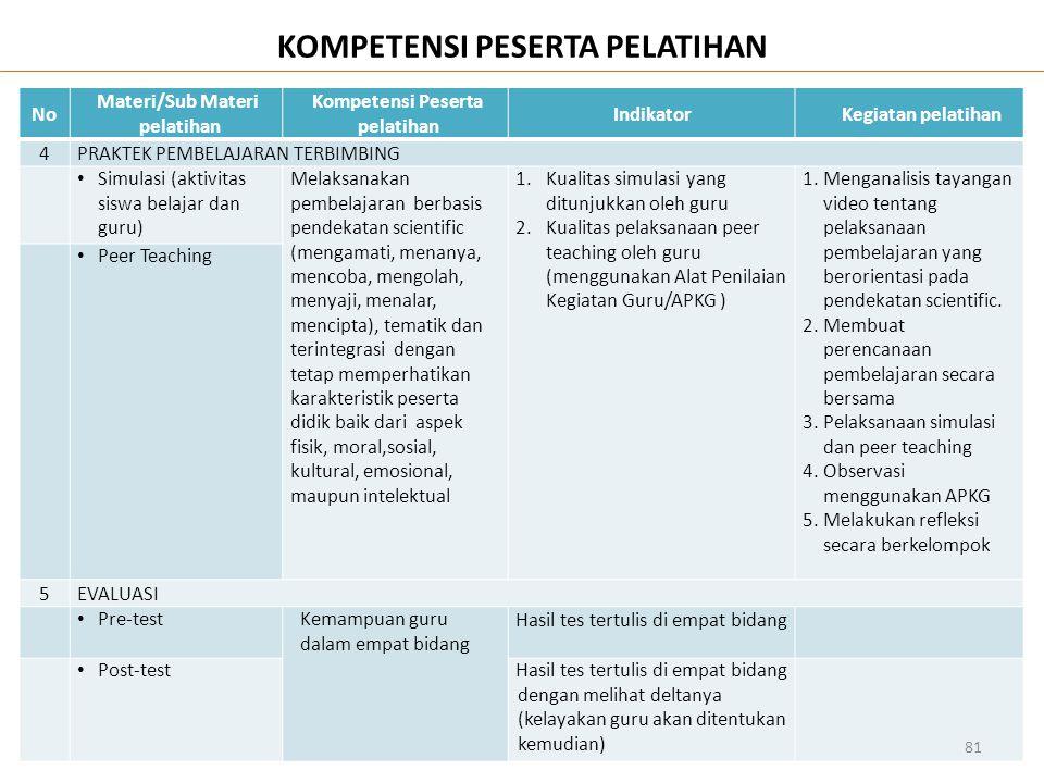 NoNo Materi/Sub Materi pelatihan Kompetensi Peserta pelatihan IndikatorKegiatan pelatihan 4PRAKTEK PEMBELAJARAN TERBIMBING • Simulasi (aktivitas siswa