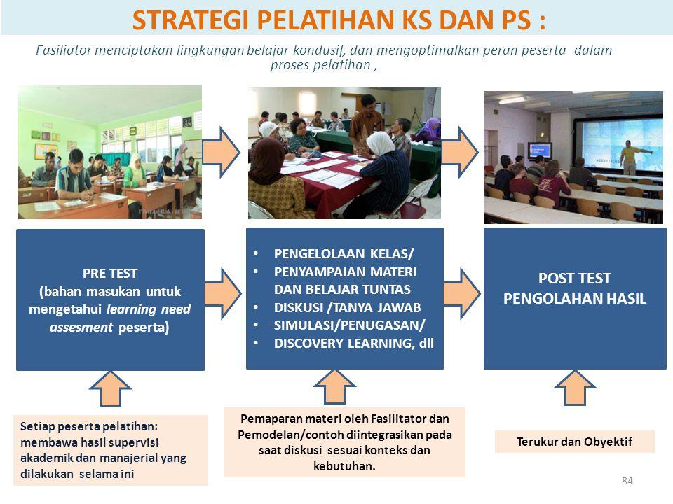 STRATEGI PELATIHAN KS DAN PS : Fasiliator menciptakan lingkungan belajar kondusif, dan mengoptimalkan peran peserta dalam proses pelatihan, PRE TEST (