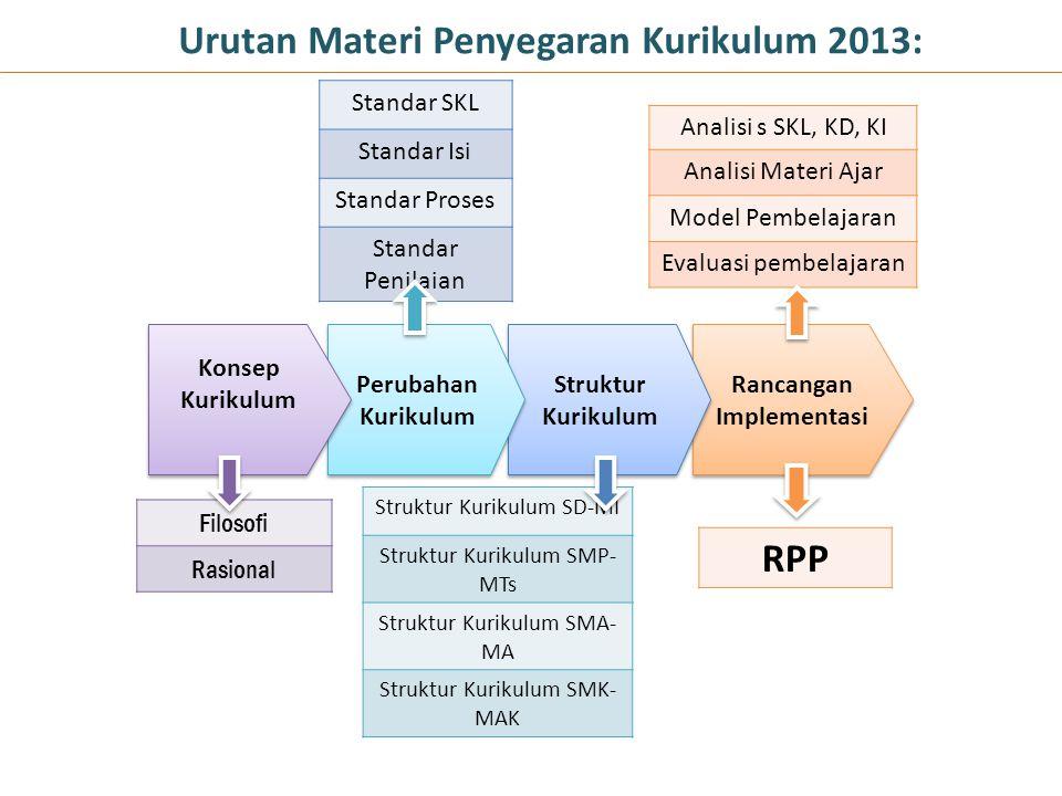 Urutan Materi Penyegaran Kurikulum 2013: Rancangan Implementasi Struktur Kurikulum Struktur Kurikulum Perubahan Kurikulum Konsep Kurikulum Filosofi Ra
