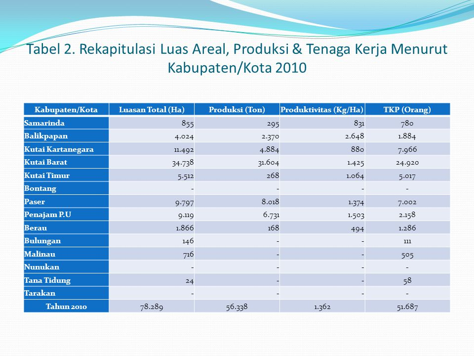 Tabel 2. Rekapitulasi Luas Areal, Produksi & Tenaga Kerja Menurut Kabupaten/Kota 2010 Kabupaten/KotaLuasan Total (Ha)Produksi (Ton)Produktivitas (Kg/H