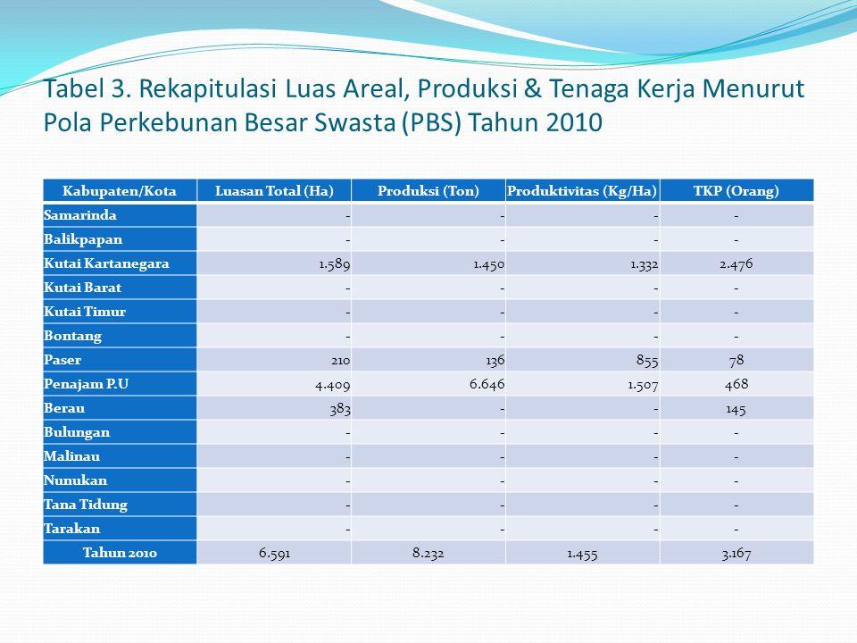 Tabel 3. Rekapitulasi Luas Areal, Produksi & Tenaga Kerja Menurut Pola Perkebunan Besar Swasta (PBS) Tahun 2010 Kabupaten/KotaLuasan Total (Ha)Produks
