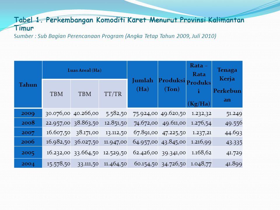 Tabel 1. Perkembangan Komoditi Karet Menurut Provinsi Kalimantan Timur Sumber : Sub Bagian Perencanaan Program (Angka Tetap Tahun 2009, Juli 2010) Tah