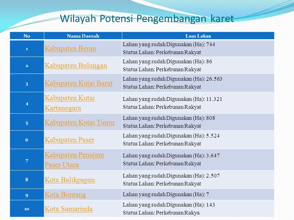 Wilayah Potensi Pengembangan karet NoNama Daerah Luas Lahan 1 Kabupaten Berau Lahan yang sudah Digunakan (Ha): 744 Status Lahan: Perkebunan Rakyat 2 K