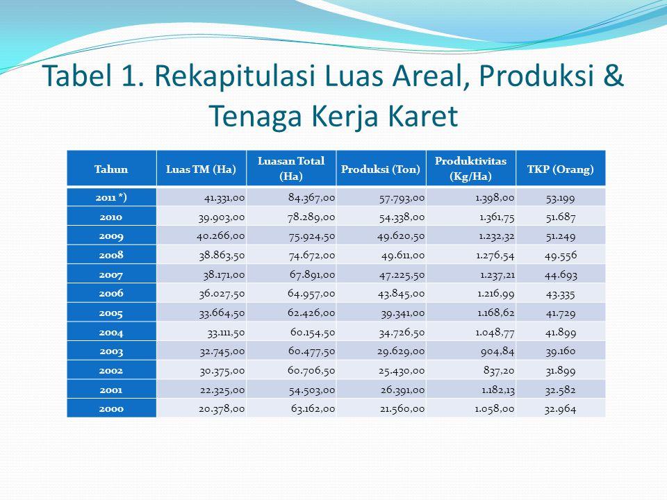 Tabel 1. Rekapitulasi Luas Areal, Produksi & Tenaga Kerja Karet TahunLuas TM (Ha) Luasan Total (Ha) Produksi (Ton) Produktivitas (Kg/Ha) TKP (Orang) 2