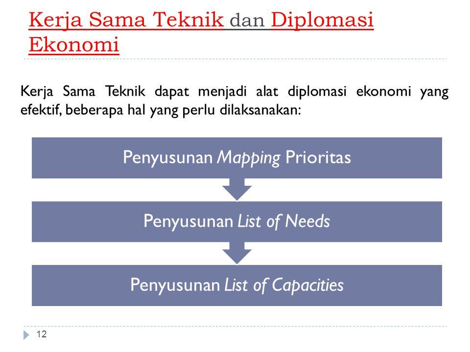 Kerja Sama Teknik dan Diplomasi Ekonomi 12 Kerja Sama Teknik dapat menjadi alat diplomasi ekonomi yang efektif, beberapa hal yang perlu dilaksanakan: Penyusunan List of Capacities Penyusunan List of Needs Penyusunan Mapping Prioritas