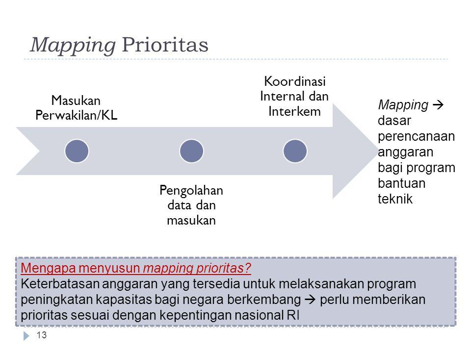 Mapping Prioritas 13 Masukan Perwakilan/KL Pengolahan data dan masukan Koordinasi Internal dan Interkem Mapping  dasar perencanaan anggaran bagi program bantuan teknik Mengapa menyusun mapping prioritas.
