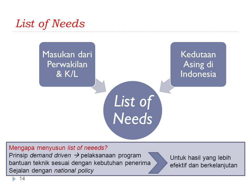 List of Needs 14 List of Needs Masukan dari Perwakilan & K/L Kedutaan Asing di Indonesia Mengapa menyusun list of neeeds? Prinsip demand driven  pela