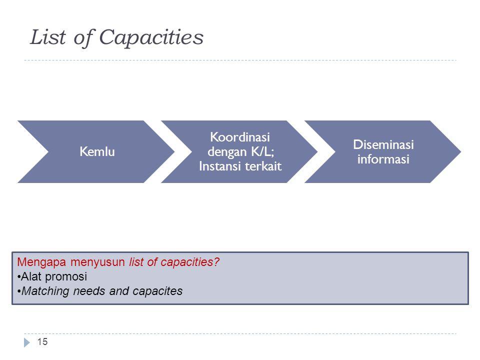 List of Capacities 15 Kemlu Koordinasi dengan K/L; Instansi terkait Diseminasi informasi Mengapa menyusun list of capacities.