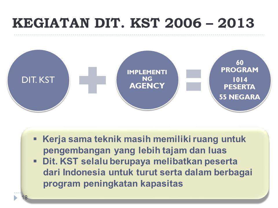 KEGIATAN DIT.KST 2006 – 2013 18 DIT.