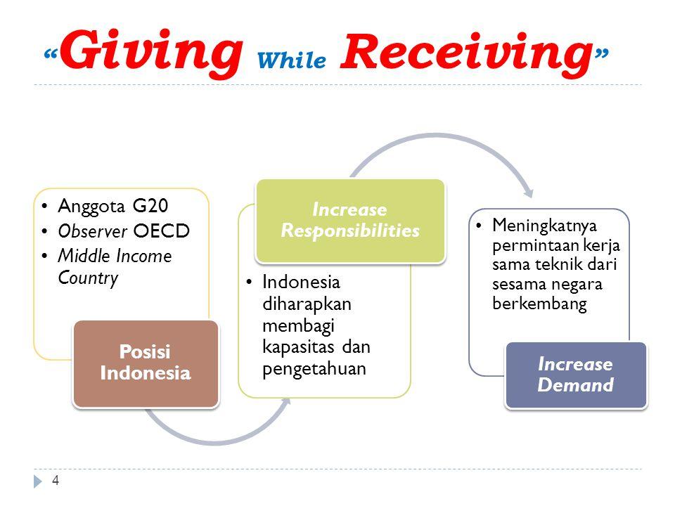 Giving While Receiving 4 •Anggota G20 •Observer OECD •Middle Income Country Posisi Indonesia •Indonesia diharapkan membagi kapasitas dan pengetahuan Increase Responsibilities •Meningkatnya permintaan kerja sama teknik dari sesama negara berkembang Increase Demand