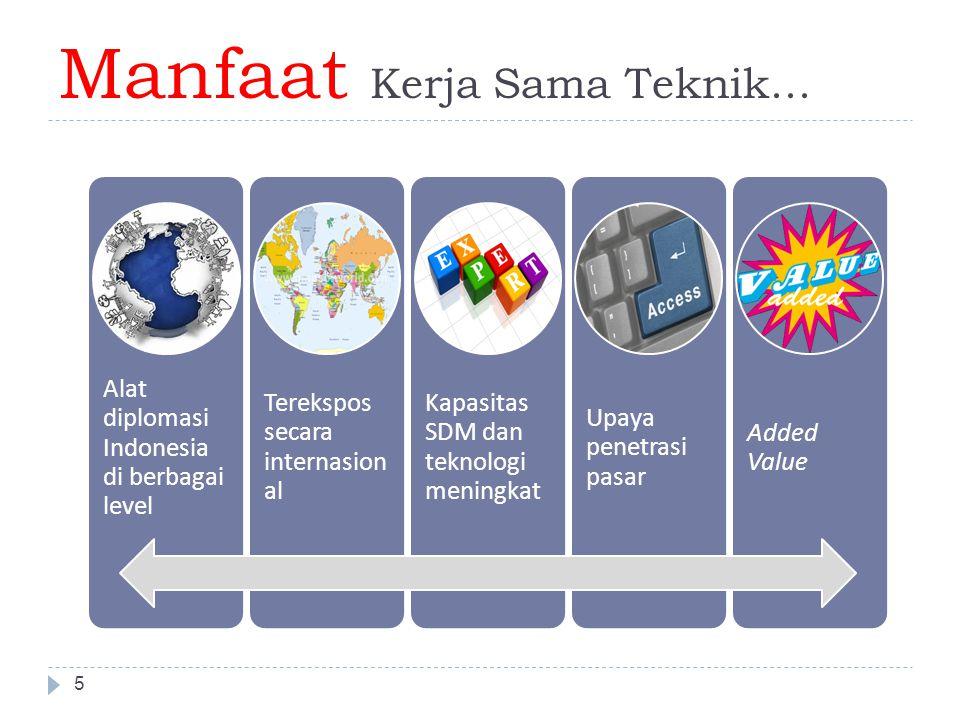 Kerjasama Selatan-Selatan Indonesia 6  Dasar : Jakarta Commitment on Aid for Development Effectiveness, 2009 dan Perpres No.