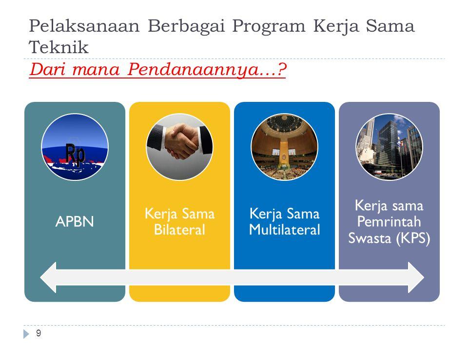 Skema Kerja Sama Triangular 10 Dalam kerja sama trilateral  terlaksana cost sharing antara Indonesia dengan donor asing (dapat berupa negara ataupun Organisasi Internasional).