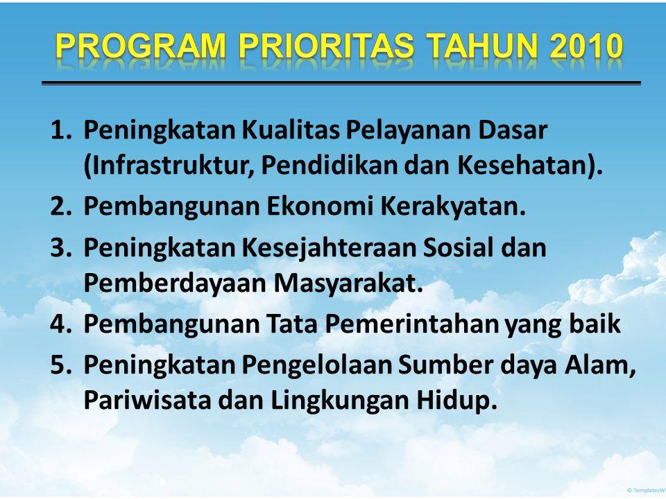 1.Peningkatan Kualitas Pelayanan Dasar (Infrastruktur, Pendidikan dan Kesehatan).