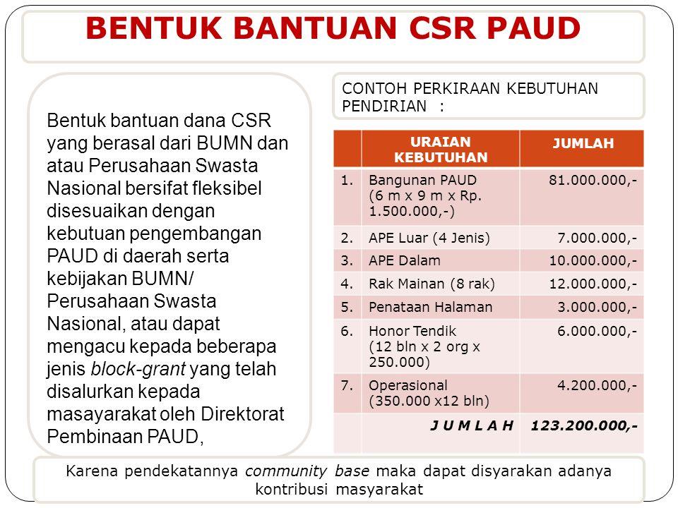 CONTOH PERKIRAAN KEBUTUHAN PENDIRIAN : Bentuk bantuan dana CSR yang berasal dari BUMN dan atau Perusahaan Swasta Nasional bersifat fleksibel disesuaik