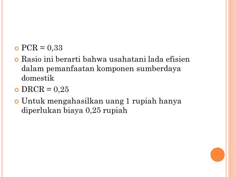 PCR = 0,33 Rasio ini berarti bahwa usahatani lada efisien dalam pemanfaatan komponen sumberdaya domestik DRCR = 0,25 Untuk mengahasilkan uang 1 rupiah hanya diperlukan biaya 0,25 rupiah