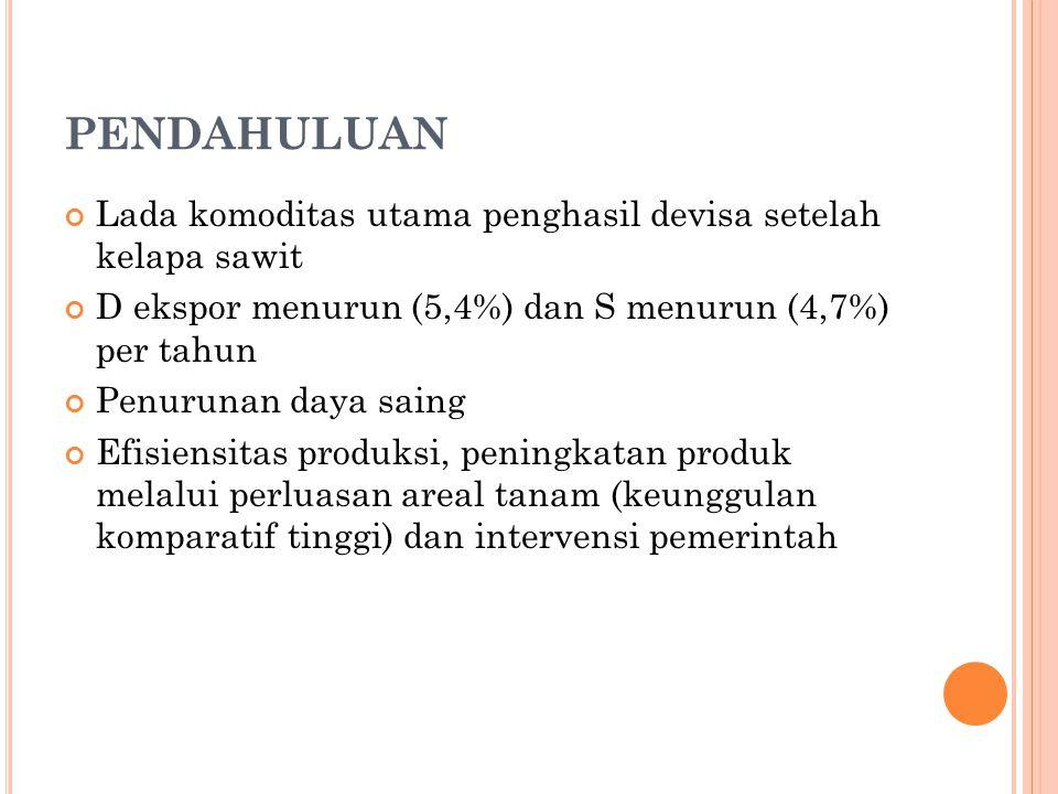 PENDAHULUAN Lada komoditas utama penghasil devisa setelah kelapa sawit D ekspor menurun (5,4%) dan S menurun (4,7%) per tahun Penurunan daya saing Efisiensitas produksi, peningkatan produk melalui perluasan areal tanam (keunggulan komparatif tinggi) dan intervensi pemerintah