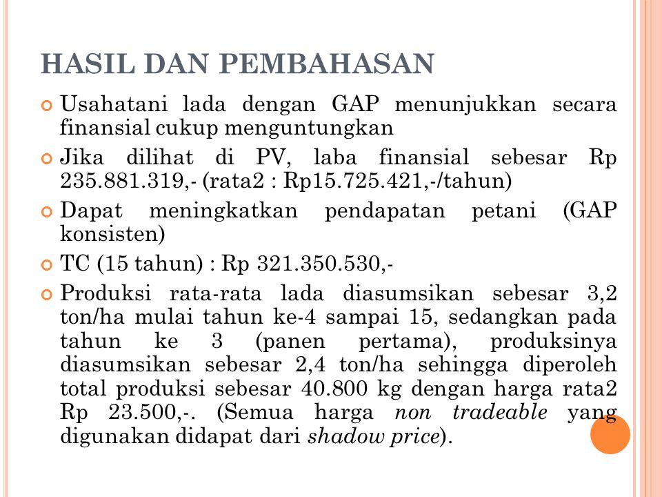 HASIL DAN PEMBAHASAN Usahatani lada dengan GAP menunjukkan secara finansial cukup menguntungkan Jika dilihat di PV, laba finansial sebesar Rp 235.881.319,- (rata2 : Rp15.725.421,-/tahun) Dapat meningkatkan pendapatan petani (GAP konsisten) TC (15 tahun) : Rp 321.350.530,- Produksi rata-rata lada diasumsikan sebesar 3,2 ton/ha mulai tahun ke-4 sampai 15, sedangkan pada tahun ke 3 (panen pertama), produksinya diasumsikan sebesar 2,4 ton/ha sehingga diperoleh total produksi sebesar 40.800 kg dengan harga rata2 Rp 23.500,-.