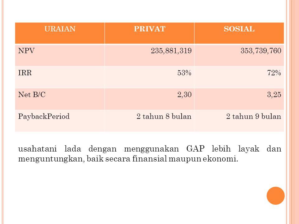 URAIAN PRIVATSOSIAL NPV235,881,319353,739,760 IRR53%72% Net B/C2,303,25 PaybackPeriod2 tahun 8 bulan2 tahun 9 bulan usahatani lada dengan menggunakan GAP lebih layak dan menguntungkan, baik secara finansial maupun ekonomi.