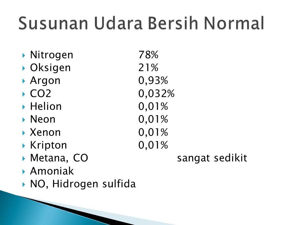  Nitrogen78%  Oksigen21%  Argon0,93%  CO20,032%  Helion0,01%  Neon0,01%  Xenon0,01%  Kripton0,01%  Metana, CO sangat sedikit  Amoniak  NO,