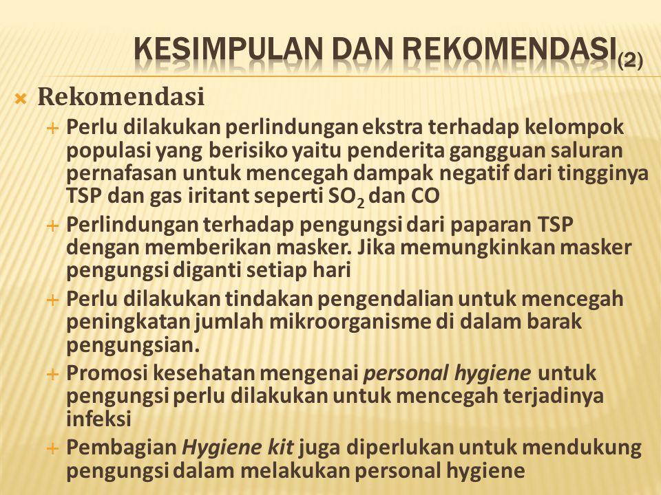  Rekomendasi  Perlu dilakukan perlindungan ekstra terhadap kelompok populasi yang berisiko yaitu penderita gangguan saluran pernafasan untuk mencegah dampak negatif dari tingginya TSP dan gas iritant seperti SO 2 dan CO  Perlindungan terhadap pengungsi dari paparan TSP dengan memberikan masker.