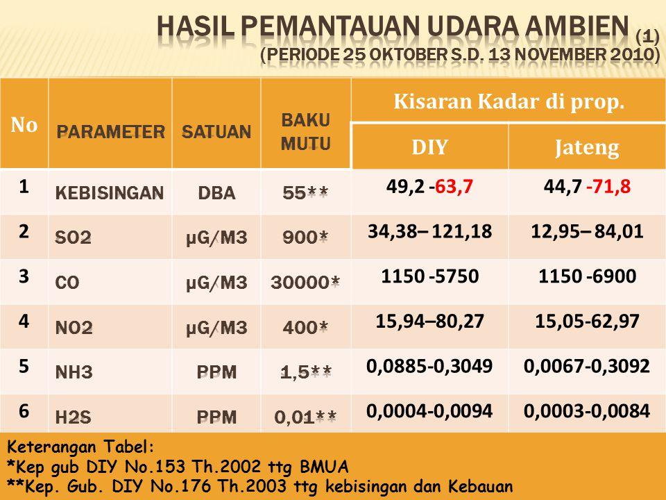  Dua dari sembilan titik pengukuran di propinsi DIY tingkat kebisingannya melebihi NAB kebisingan untuk wilayah pemukiman.