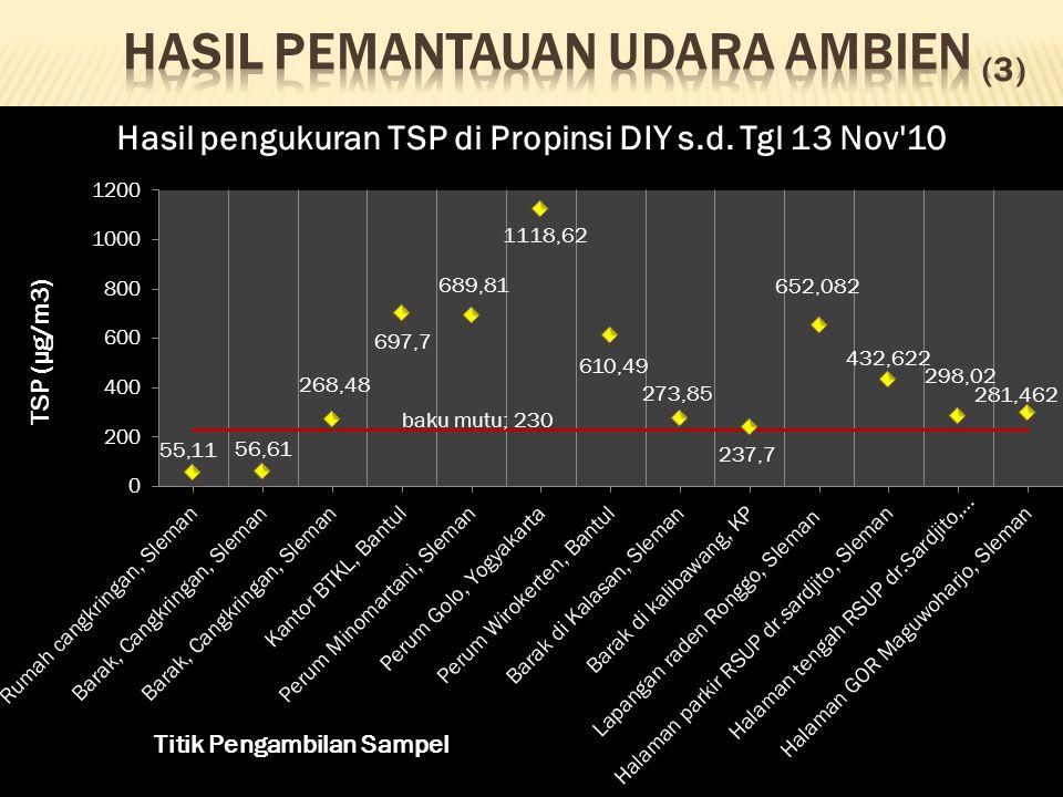  Kualitas udara ambien:  kadar Parameter SO 2, CO, NO 2, dan H 2 S masih dibawah baku mutu  Namun demikian gas SO 2 dan CO adalah gas iritant sehingga pada kadar rendah dapat menyebabkan gangguan kesehatan pada kelompok penduduk yang rentan yaitu penderita gangguan pernafasan.