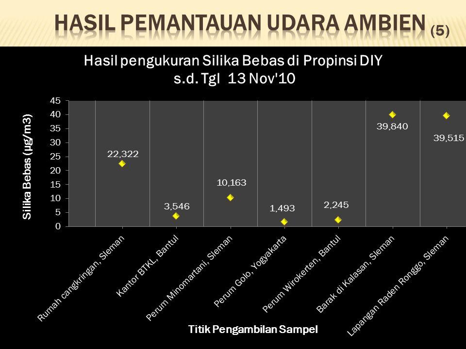  Kualitas udara ruangan:  Konsentrasi gas SO 2 masih dibawah baku mutu berdasarkan Kepmenkes RI No.829/Menkes/VII/1999 ttg persyaratan Kesehatan Perumahan untuk semua titik &tanggal pengambilan sampel.