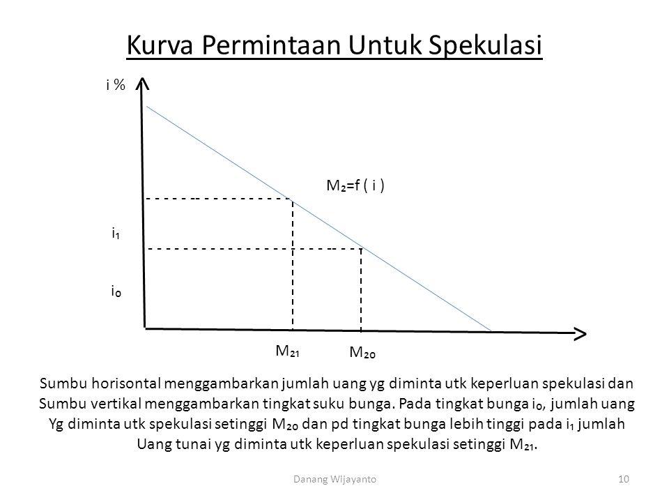 Kurva Permintaan Untuk Spekulasi - - - - - -- - - - - - - - - - - - - - - - - - - - - - - - - - - - - - - -- - - - i % ˄ ˃ M₂=f ( i ) i₁ i₀ M₂₁ M₂₀ Su