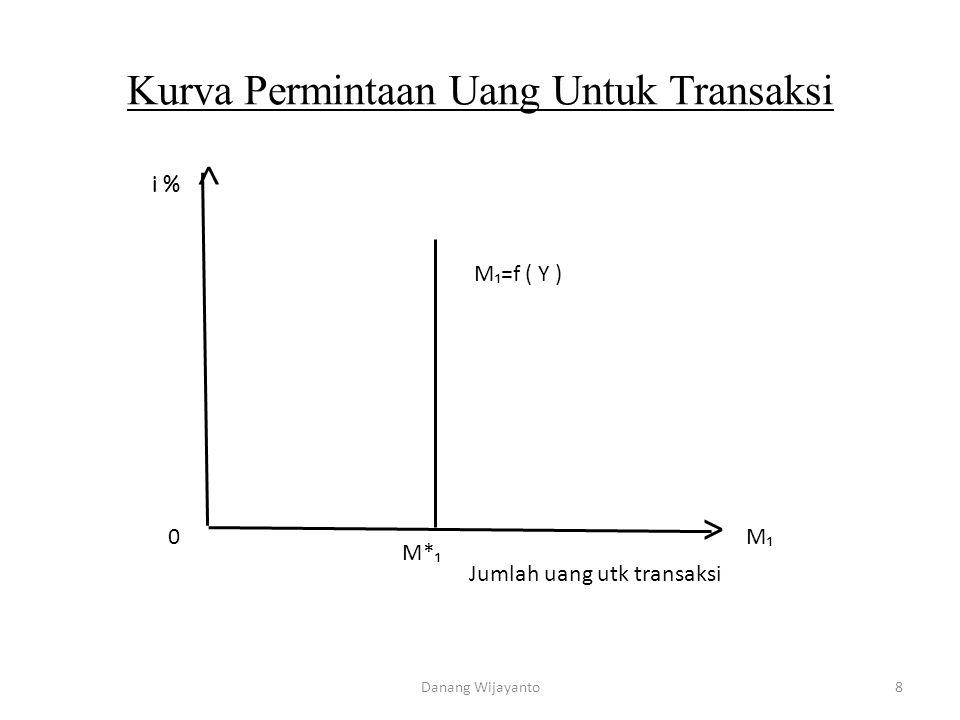 Kurva Permintaan Uang Untuk Transaksi i % M₁=f ( Y ) M*₁ Jumlah uang utk transaksi M₁0 ˃ ˄ 8Danang Wijayanto