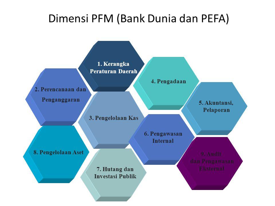 Dimensi PFM (Bank Dunia dan PEFA) 3. Pengelolaan Kas 2.