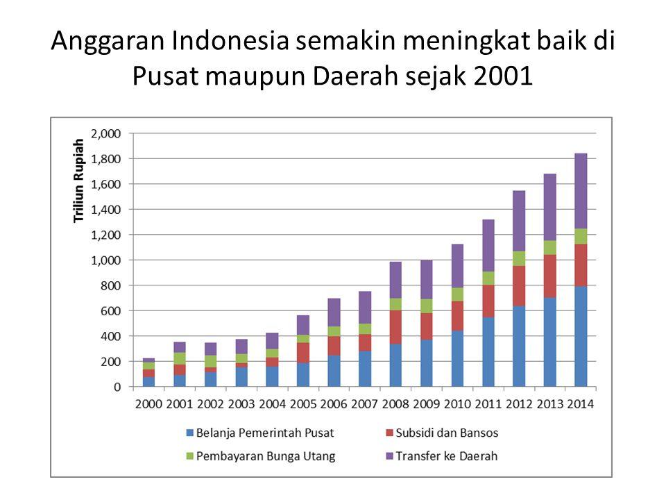 Anggaran Indonesia semakin meningkat baik di Pusat maupun Daerah sejak 2001